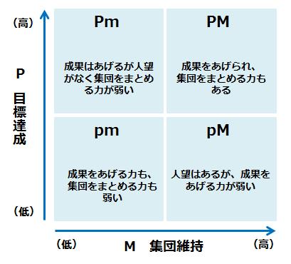 PM理論の図