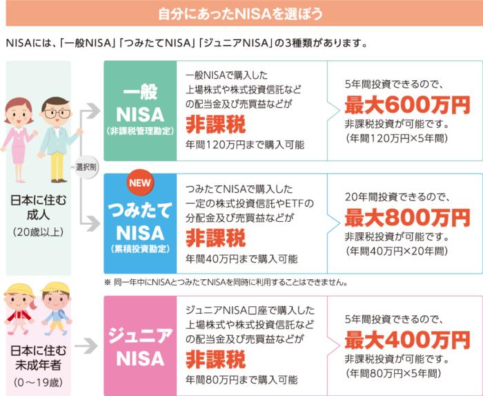 NISAは3種類